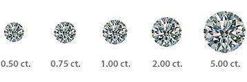 How Big Is a 2 Carat Diamond