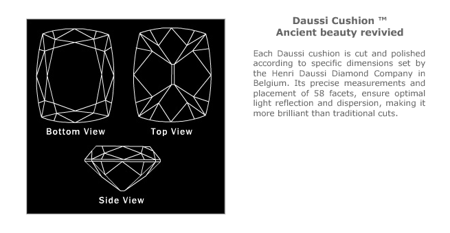 Henri Daussi Cushion Cut Diamond Chart