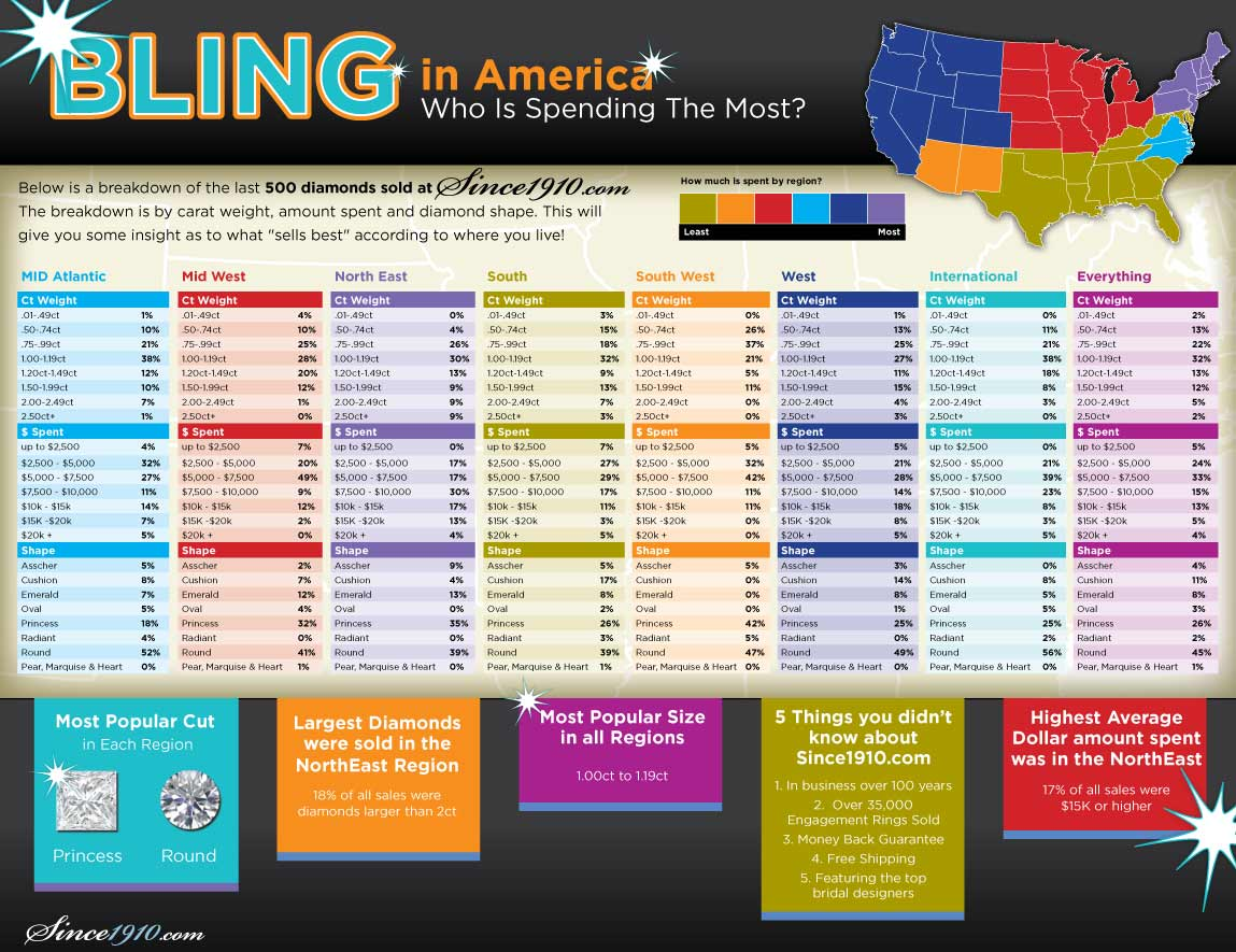 Bling in America - Diamond Sales by Region